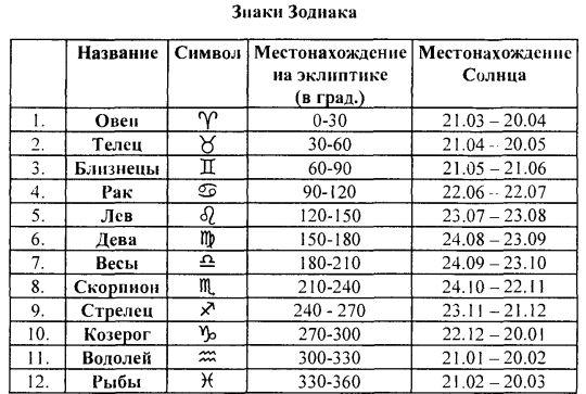 Стирка гороскоп переходные случаи весы-скорпион применения термобелья
